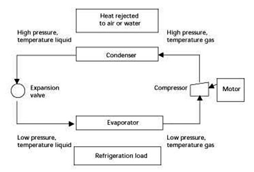 mechanical-freezing-systems